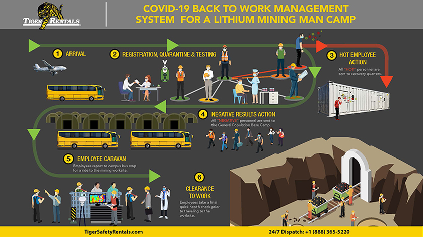 Tiger COVID Testing Back to Work Mangement Plan for Mining Worksites